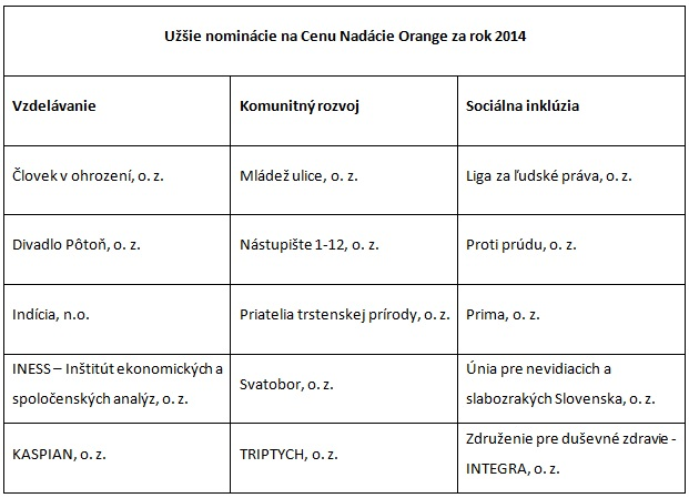 orange_nominacie